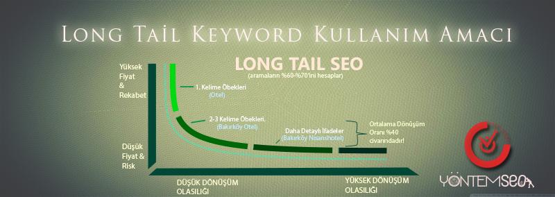 long-tail-keyword-uzun-anahtar-kelime